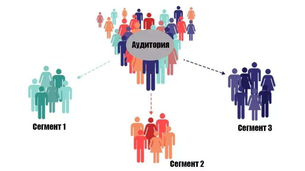 Повышение конверсий при помощи сегментации клиентов