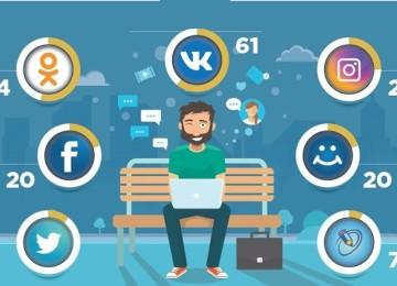 Зачем в соцсетях использовать внутренние ссылки