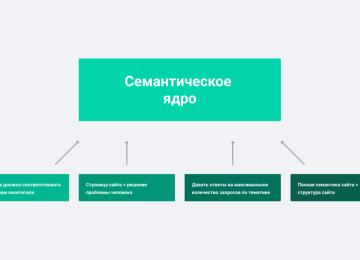 Как проводить подбор ключей и создание структуры для сайта